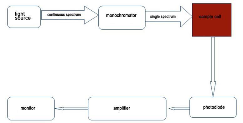 基本原理结构图